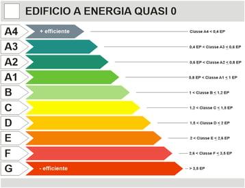murature antisismiche classi energetiche
