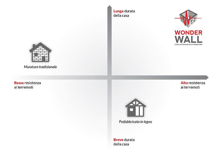grafico confronto case antisismiche con muratura e legno