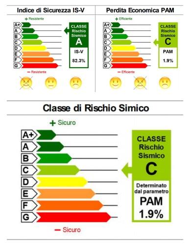 classe-rischio-sismico